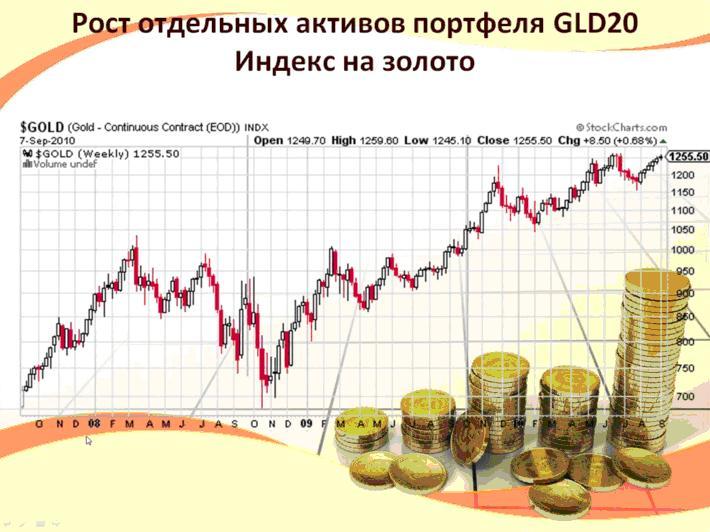 Индекс на золото GLD20 ICN Holding