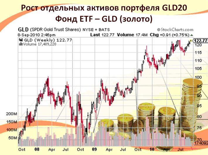 Фонд ETF в золото GLD20 ICN Holding