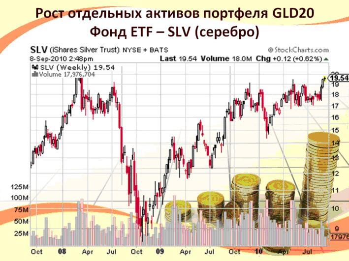 Фонд ETF - SLV (серебро) ICN Holding