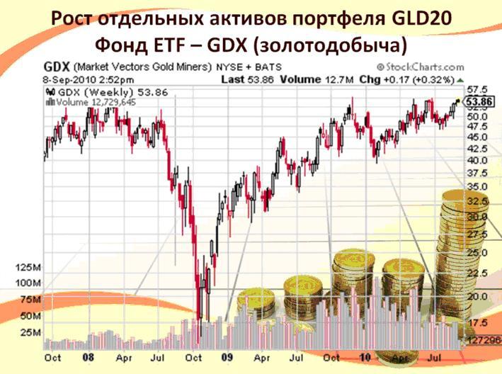Фонд ETF - GDX (золотодобыча) GLD20 ICN Holding