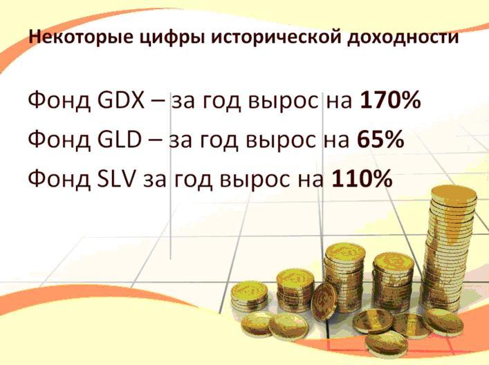 Историческая доходность GLD20 ICN Holding