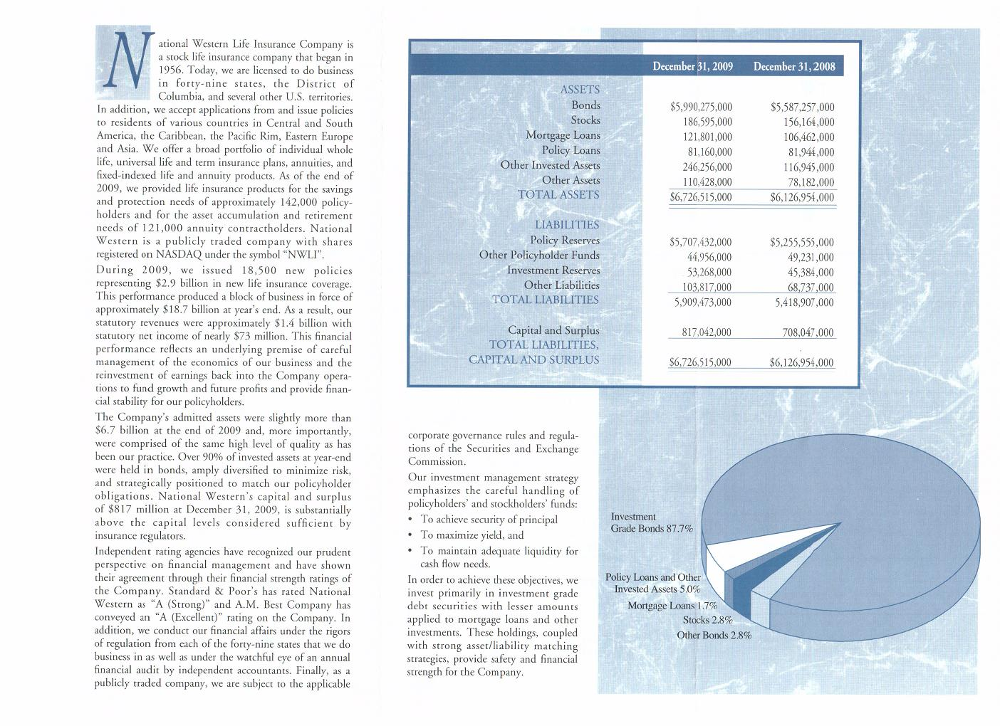 Отчет NWL для полисодержателей на 31 декабря 2009 года.