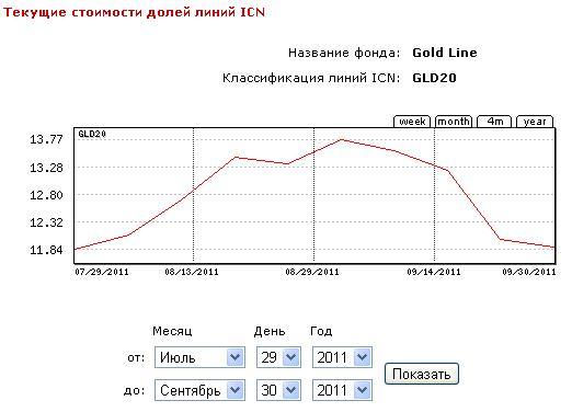 2011.07.29-09.30 GLD20