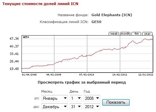 Курс евро на 31.12 2012