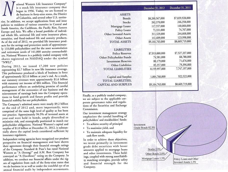 2012.12.31 Annual Report NWLI