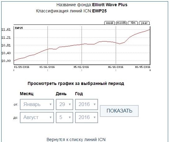 EWP25 27week ICN Holding
