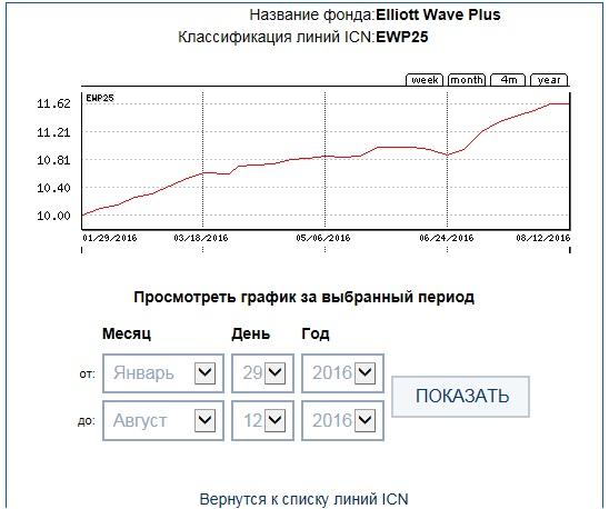 EWP25 28week ICN Holding