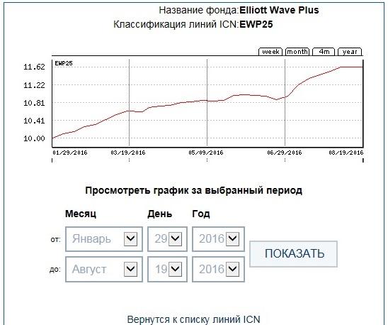 EWP25 29week ICN Holding