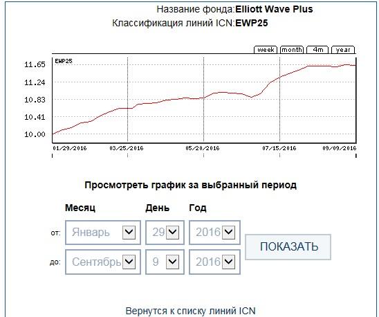 EWP25 32week ICN Holding