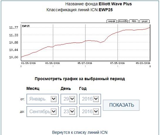 ICN Holding - EWP25-34week