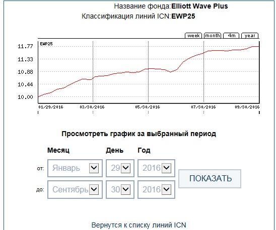 ICN Holding EWP25 35week