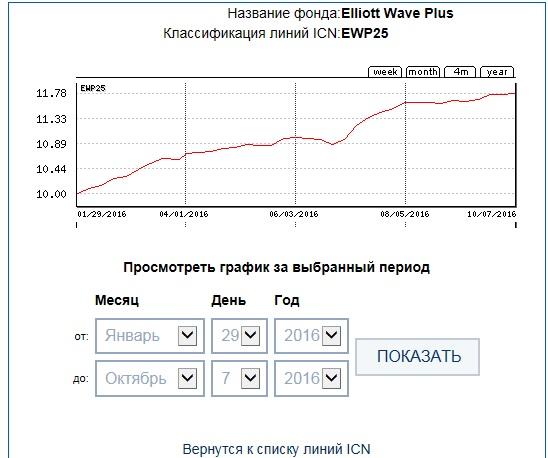 ICN Holding EWP25 36week
