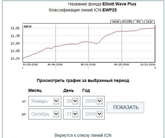 ICN Holding EWP25 38week