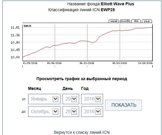 ICN Holding EWP25 39week
