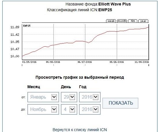 ICN Holding EWP25 40week