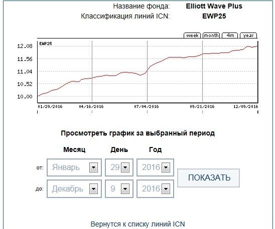 ICN Holding EWP25 45week