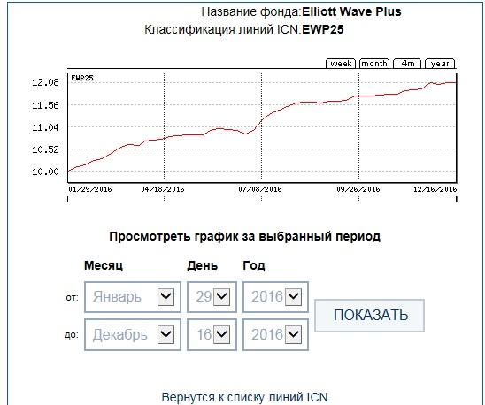 ICN Holding EWP25 46week