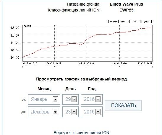 ICN Holding EWP25 47week