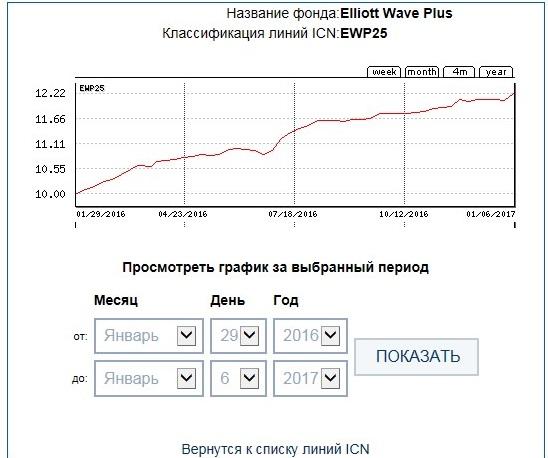 ICN Holding EWP25 49week