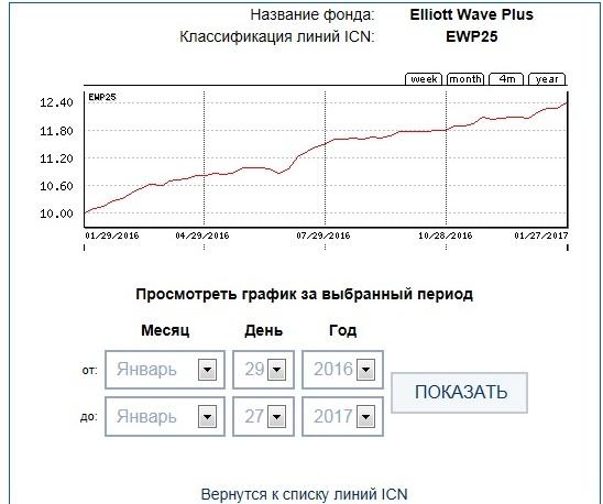 ICN Holding EWP25 52week