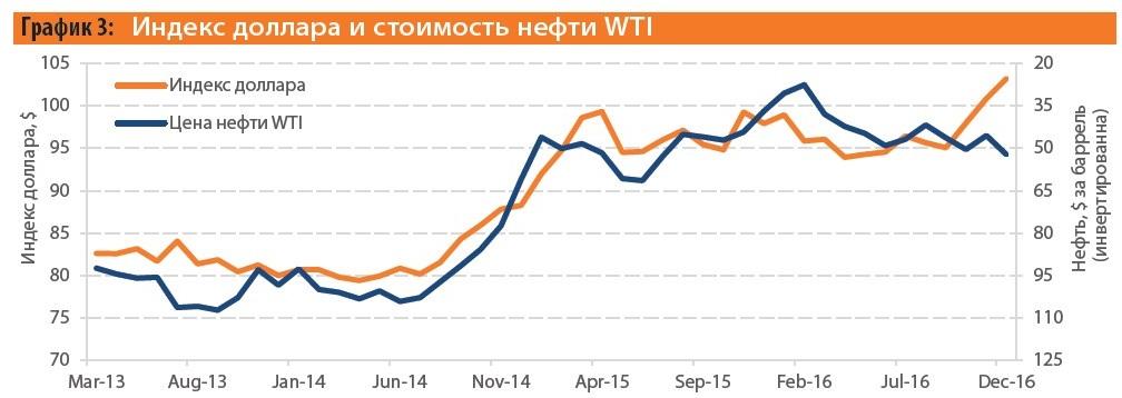 USD oil