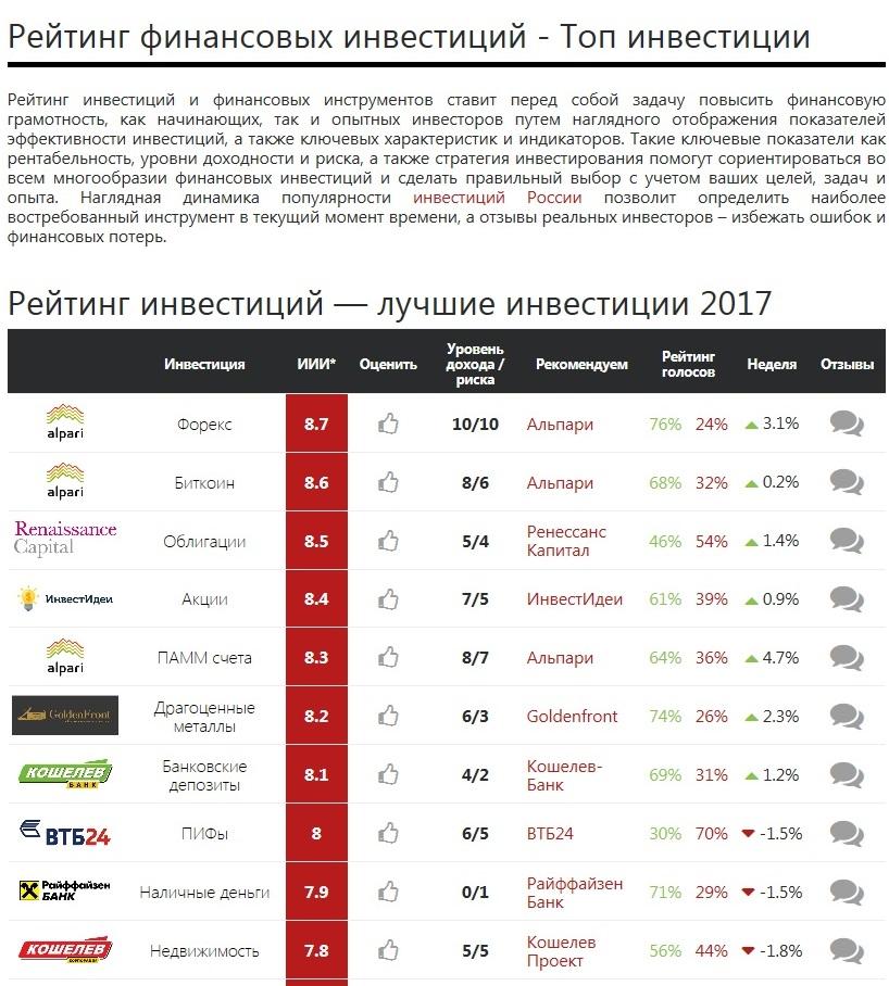 invest-rating-ru